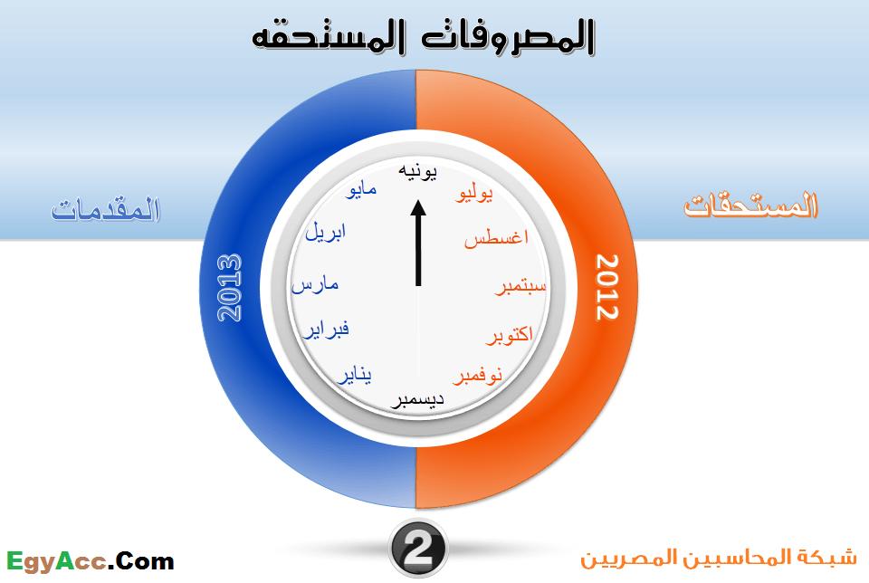 Photo of ما هو الفرق بين المصروف الفعلي والمصروف المقدم والمصروف المستحق ؟