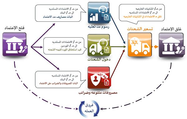 Photo of شرح طريقة الاعتمادات المستندية والمشتريات الخارجية