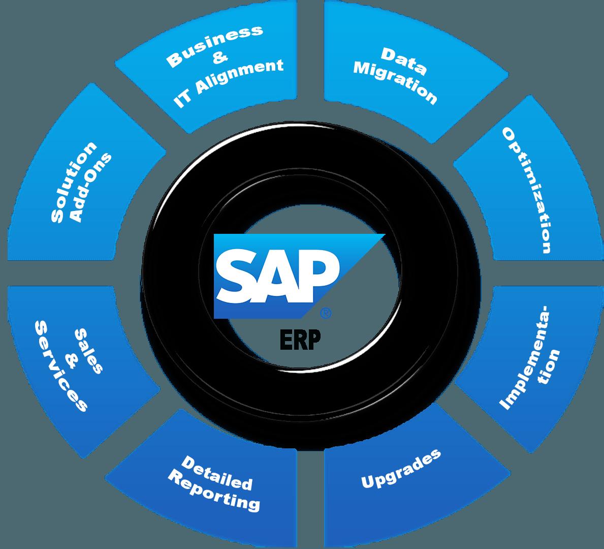 تحميل برنامج erp مجانا