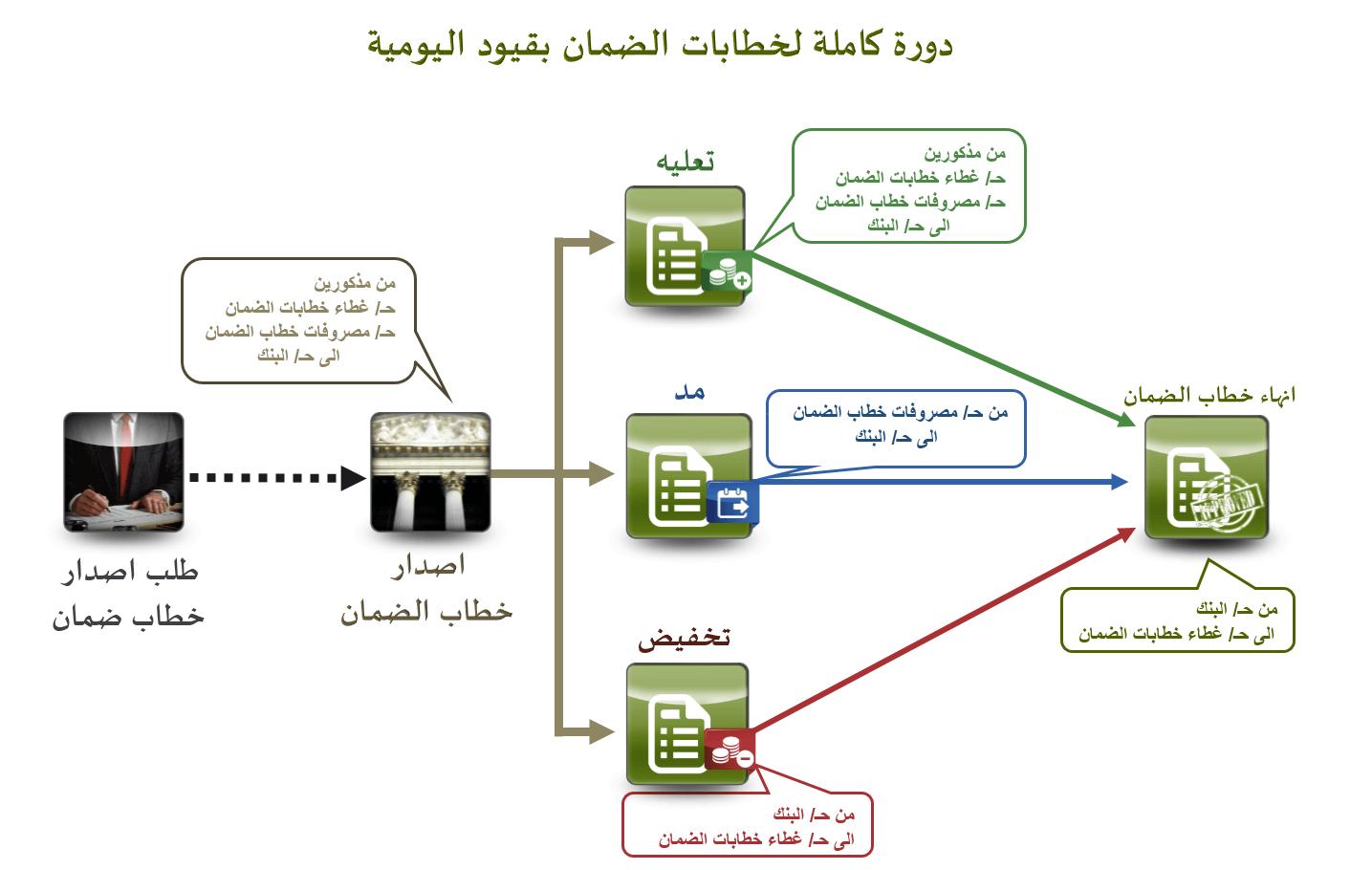 Photo of تسجيل قيود خطابات الضمان وكل ما يخص خطابات الضمان