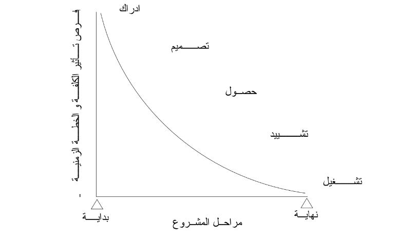 Photo of تحلليل التكلفة في المشاريع الهندسية والمقاولات