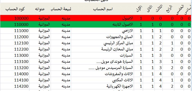 Photo of ميزانية كاملة علي الاكسل