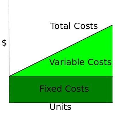كتاب المعالجة المحاسبية للتكاليف الكلية pdf Total costs