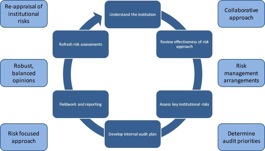 كتاب شرح مراحل عملية المراجعة Auditing process