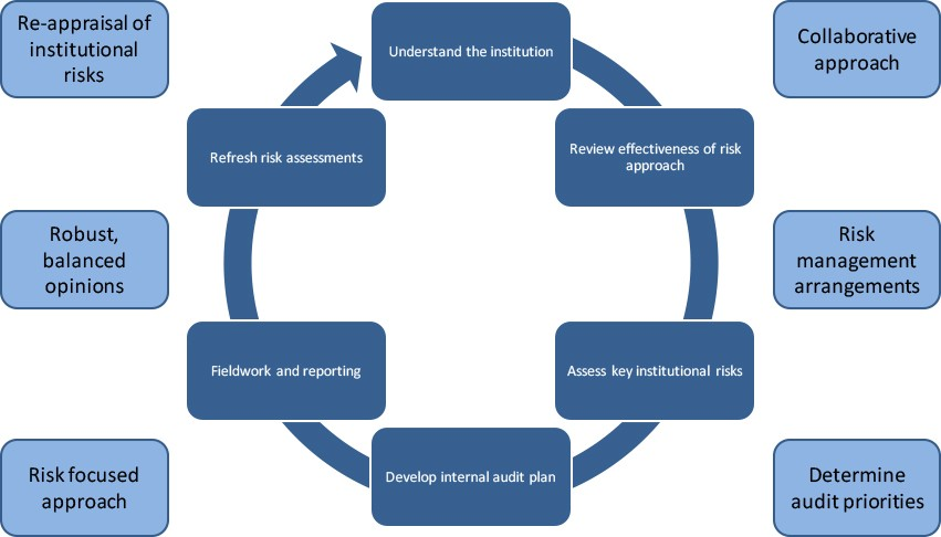 Photo of كتاب شرح مراحل عملية المراجعة الداخلية Auditing process