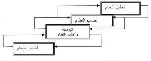 تصميم النظام المحاسبي , النظام المحاسبي , النظم المحاسبية , شرح النظام المحاسبي