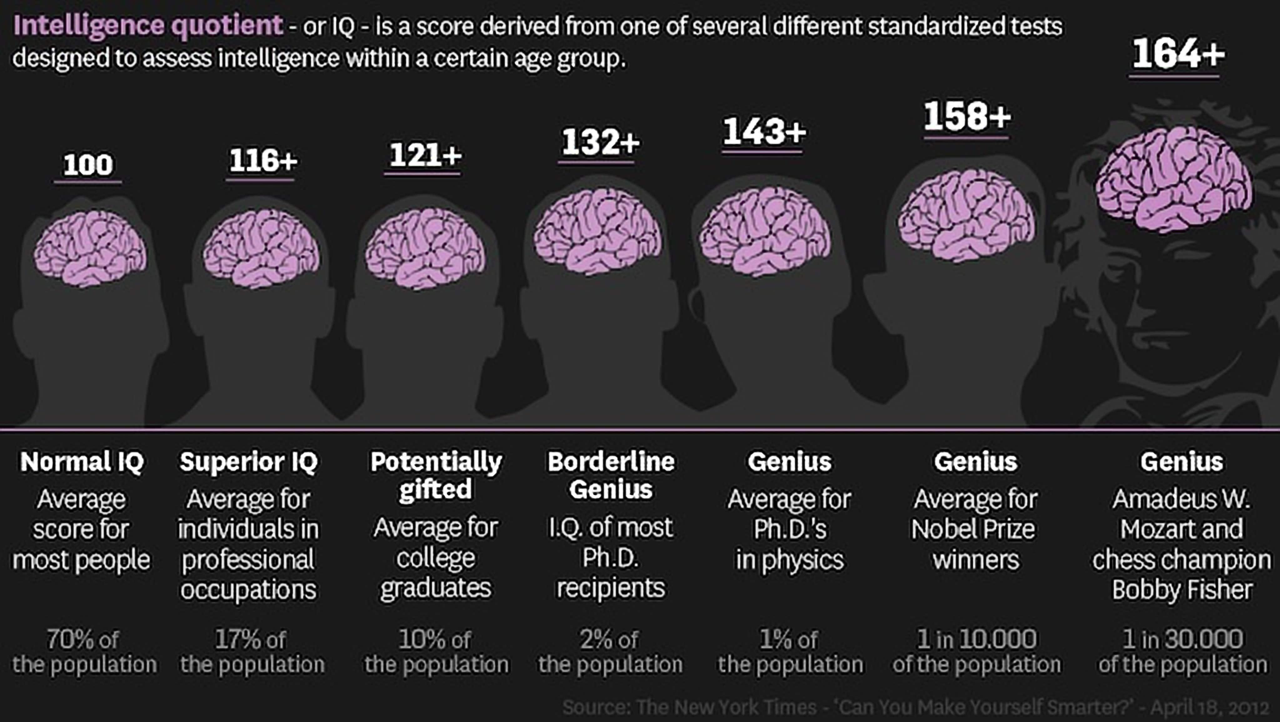كتاب ال IQ , تحميل كتاب IQ مجانا ,اختبار الذكاء الموثق , اختبار الذكاء المعترف به دوليا , ما هو ال IQ ؟ , ايه هو ال IQ ؟ , عاوز اتعلم IQ , استعداد الانترفيو , كتاب IQ فيليب كارتر ,