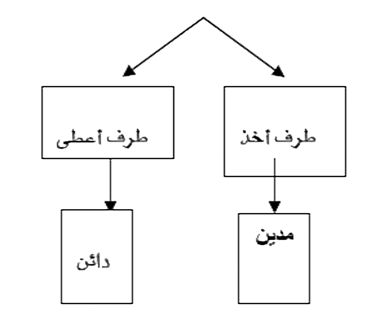 اساسيات المحاسبة , المدين والدائن , أب محاسبة , شرح لأساسيات المحاسبة