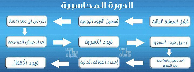 المحاسب , الدورة المحاسبية , المحاسبة , مراحل الدورة المحاسبية