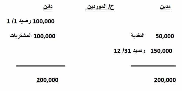 شرح معيار قائمة التدفقات النقدية 01