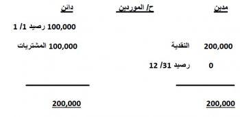 شرح معيار قائمة التدفقات النقدية 02