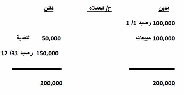 شرح معيار قائمة التدفقات النقدية