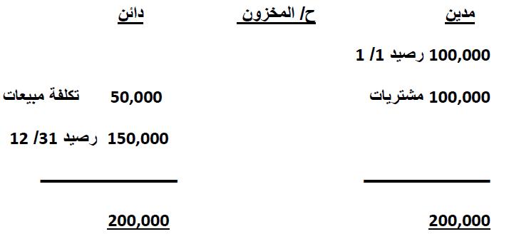 1-شرح معيار قائمة التدفقات النقدية