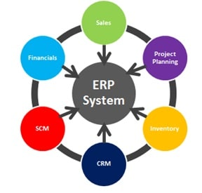 تعريف ERP systems